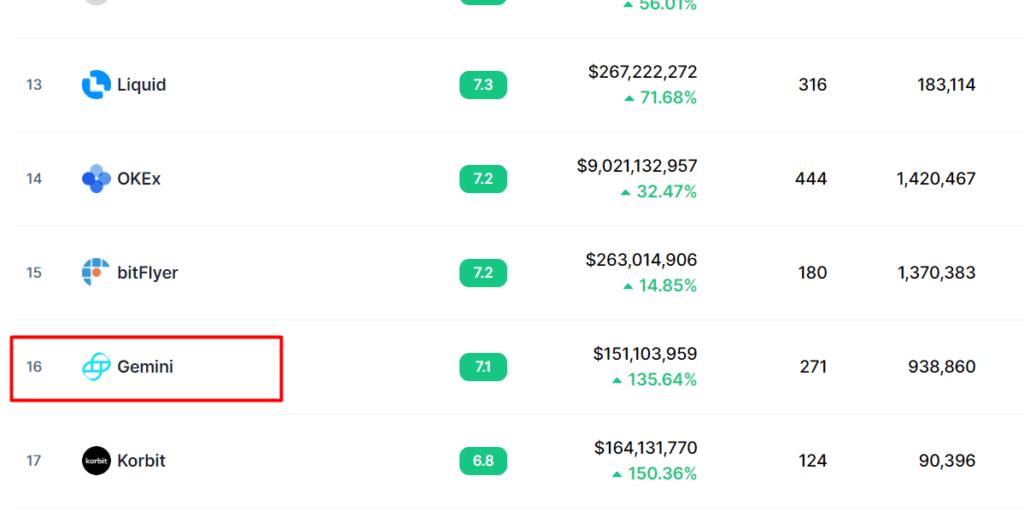 gemini bitcoin prekybos valandos)